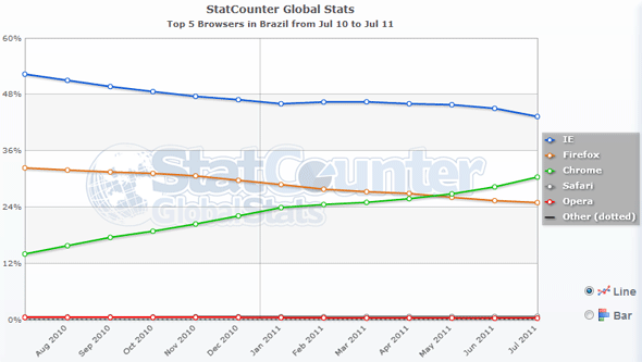 A raposa que dormiu no ponto infodicas for Statcounter global stats
