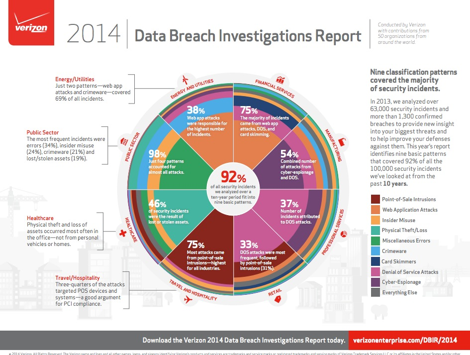 Info Security: Verizon Releases 2014 Data Breach Investigation Report (DBIR) with Data From 50 Global Companies