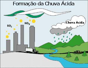 Formação da Chuva Ácida