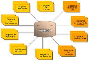 UML  Linguagem Unificada de Modelagem  Diagramas