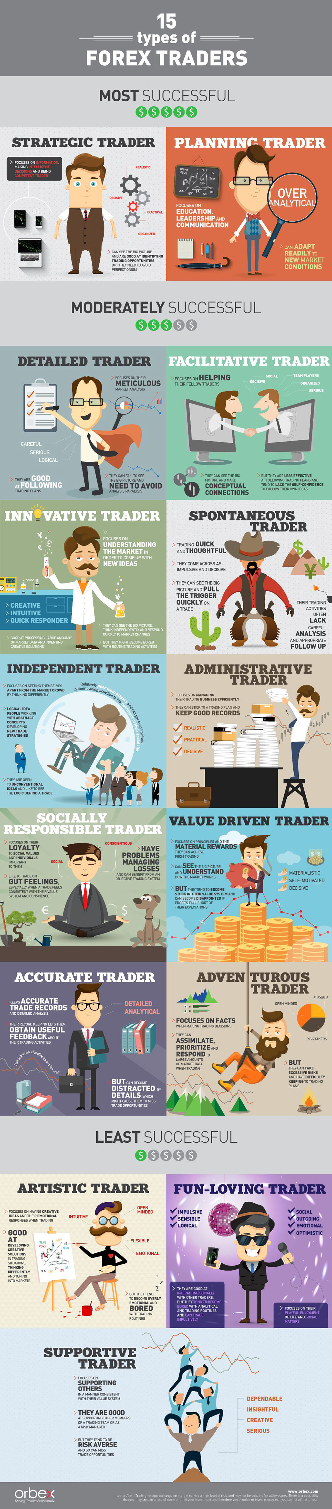 15 Types of FOREX TRADERS