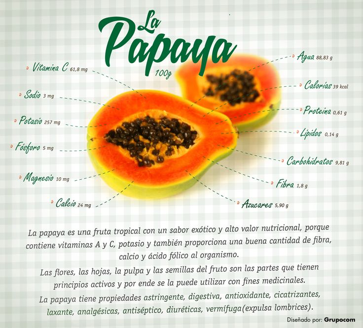 Composición de la papaya