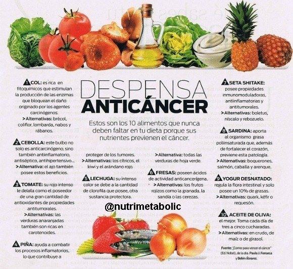 Infografía Alimentos contra el cáncer. ¡Vigila tu dieta y tendrás mucho ganado!