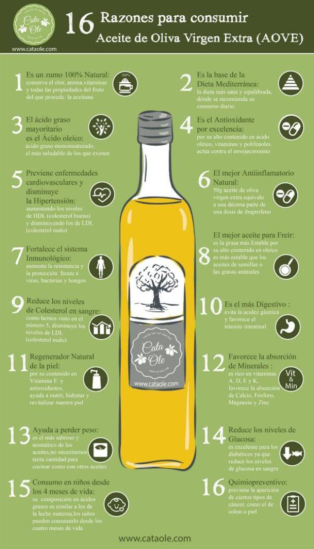 Beneficios del aceite de oliva. ¡Con sólo 3 cucharadas al día!