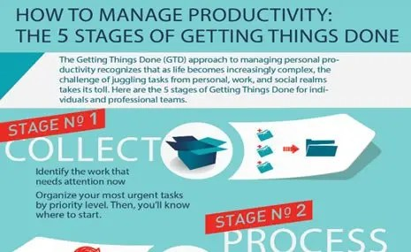 Managing Productivity The 5 Stages Of Getting Things Done