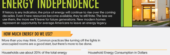 How New Modern Homes Can Support America's Energy Independence
