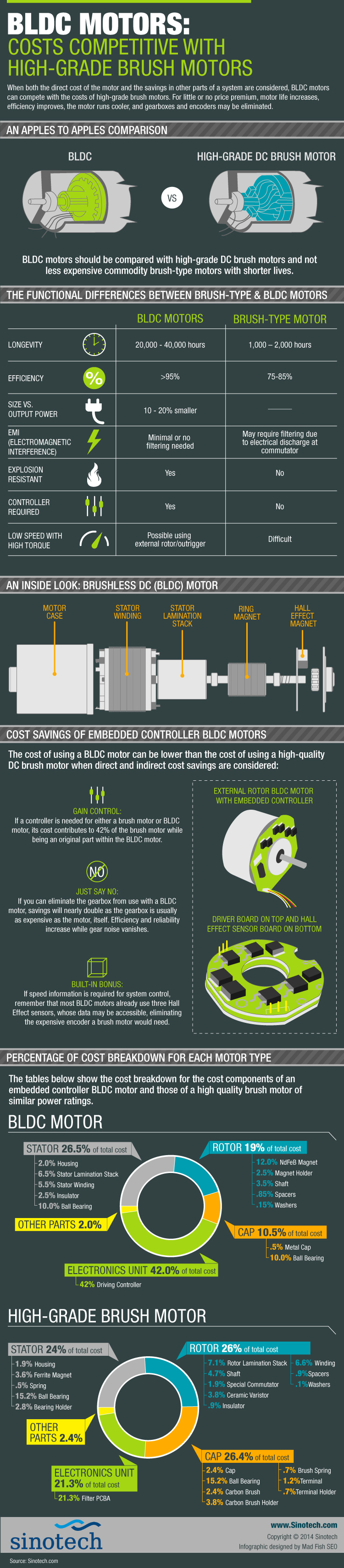 Sinotech_BLDC-Motors_Cost-Vs.-Brush-DC-Motors