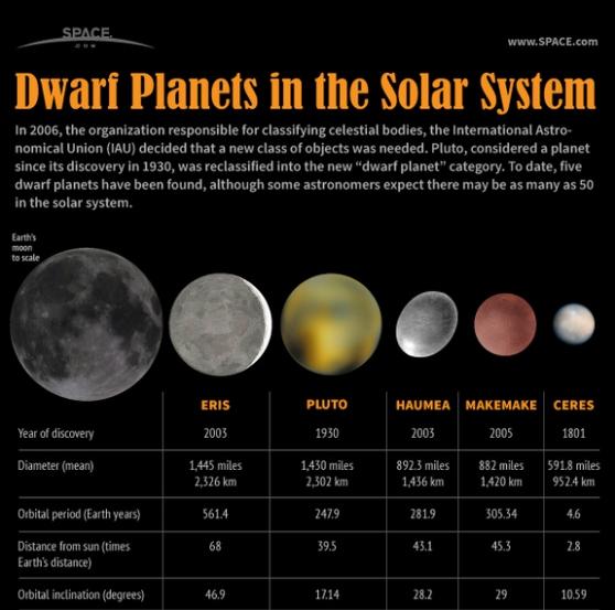 Top 20 Astronomy Infographics