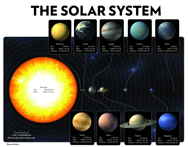 The Solar System's Planets, Size, and Orbits