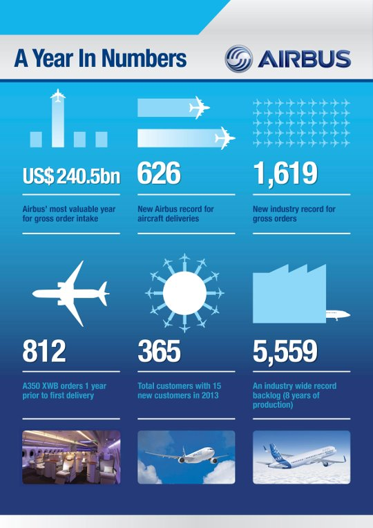 2014_Airbus_press_conf_-_infographic