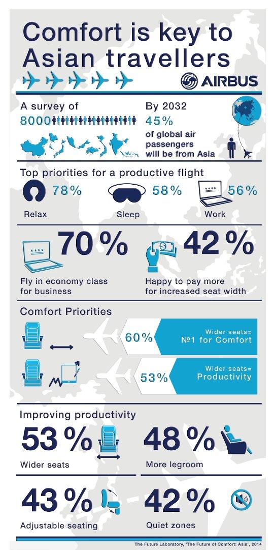 Airbus_infographic_-_Comfort_in_Asia_2014