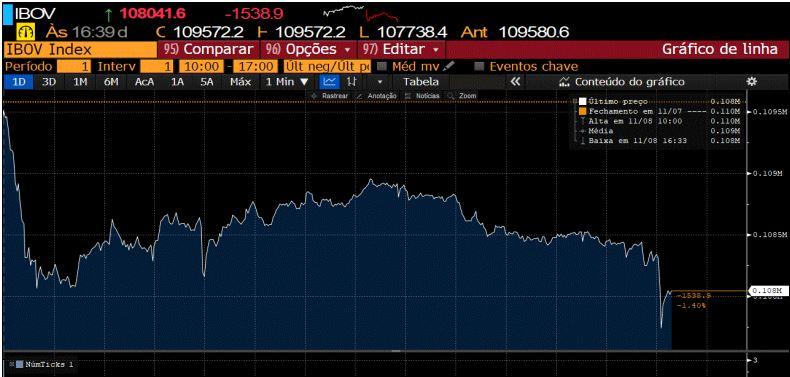 Gráfico do Ibovespa após a Justiça aceitar a soltura do Lula (Reprodução/Bloomberg)