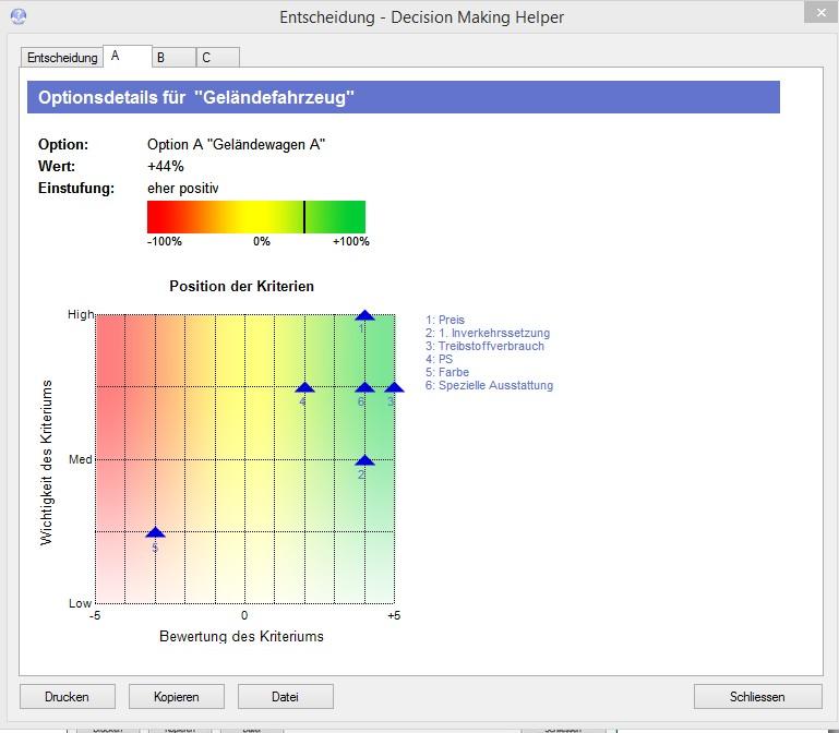 Punktediagramm zeigt die Bewertung und Gewichtung der Kriterien auf