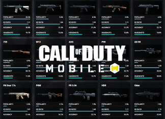 Best Weapons Stats in COD