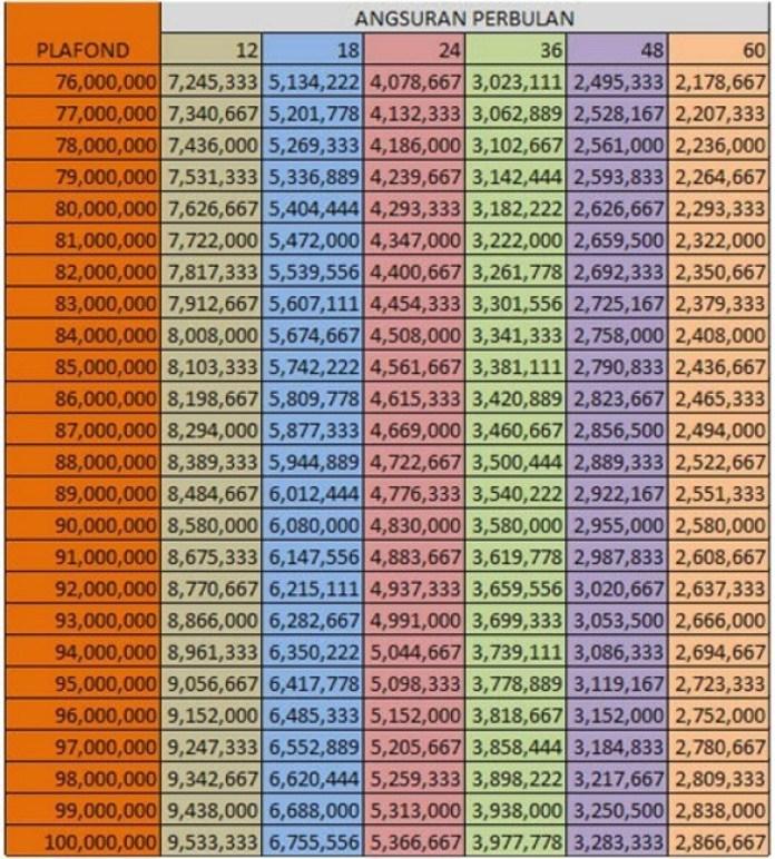 Tabel Angsuran BRI 100 juta