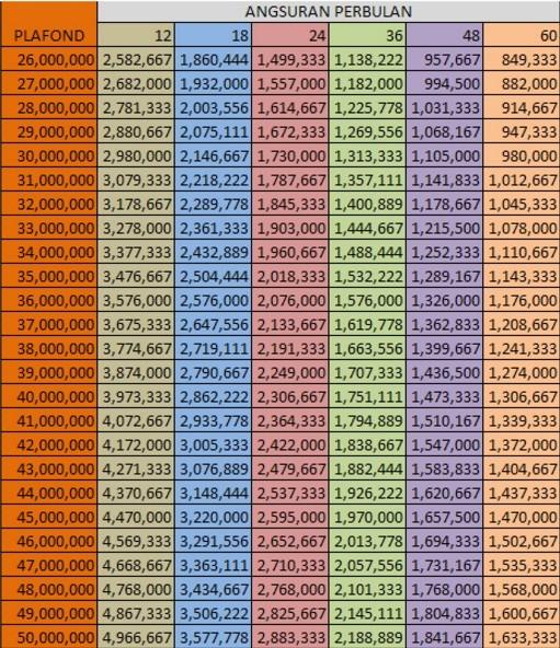 Tabel Angsuran Pinjaman Mikro Bank BRI Rp 50 Juta 2020