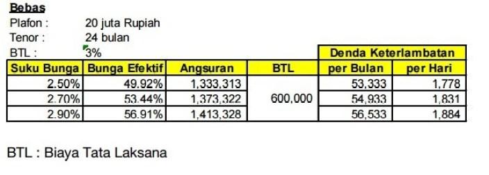 Tabel Simulasi Kredit Usaha Rakyat BTPN