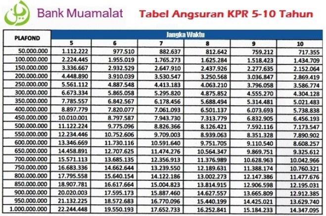 Tabel Angsuran KPR Bank Muamalat 2016