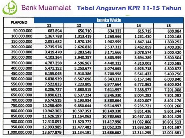 Tabel Angsuran KPR Bank Muamalat Terbaru