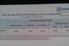 Suku Bunga Dasar Kredit Bank BRI