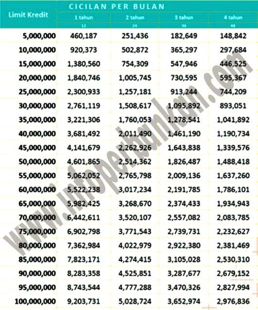 tabel angsuran kta bank mandiri hingga rp 100 juta januari 2018 infoperbankan com. Black Bedroom Furniture Sets. Home Design Ideas