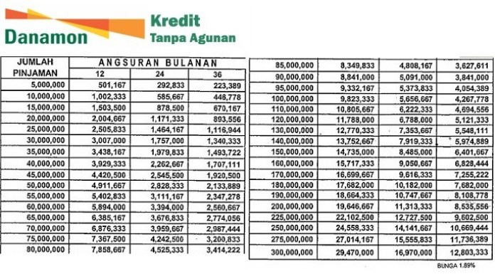 Tabel Kredit Tanpa Agunan Bank Danamon 2016