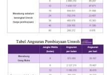 Tabel Angsuran Pembiayaan Umroh Bank Muamalat