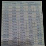 Tabel KUR BRI dengan Pinjaman Rp 1 Juta sd Rp 25 Juta