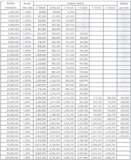 Tabel Kredit BRI 2016 Terbaru