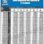 Tabel Angsuran KPR Bank BRI Syariah November 2016