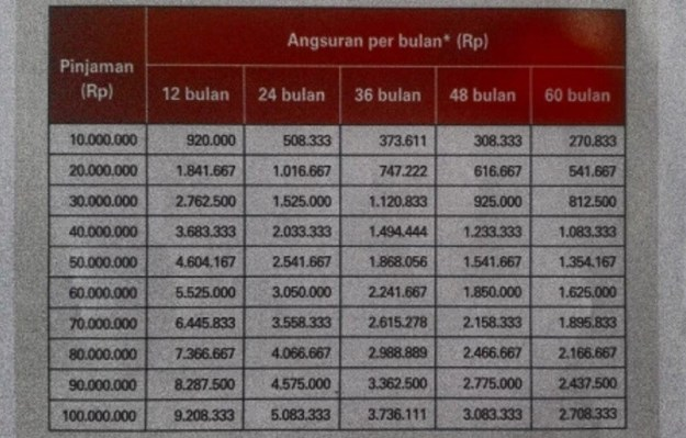 Tabel KTA BNI Fleksi 2016