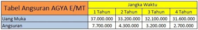 Tabel Angsuran Toyota Agya EMT