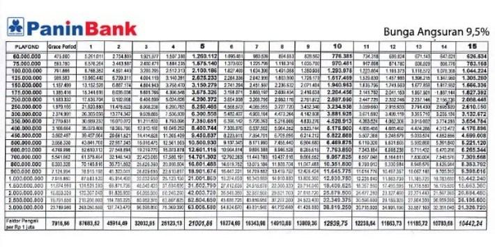 Tabel KPR Bank Panin