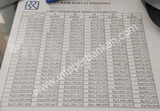 Tabel Angsuran KUR Bank BRI di Jakarta 2021