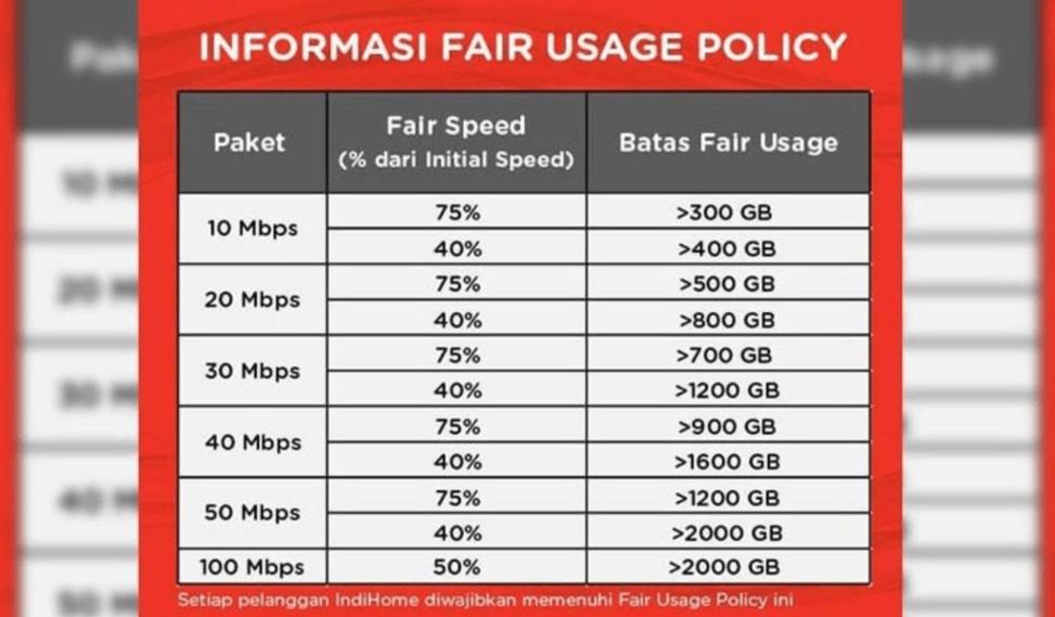 informasi fup indihome sesuai kecepatan internet