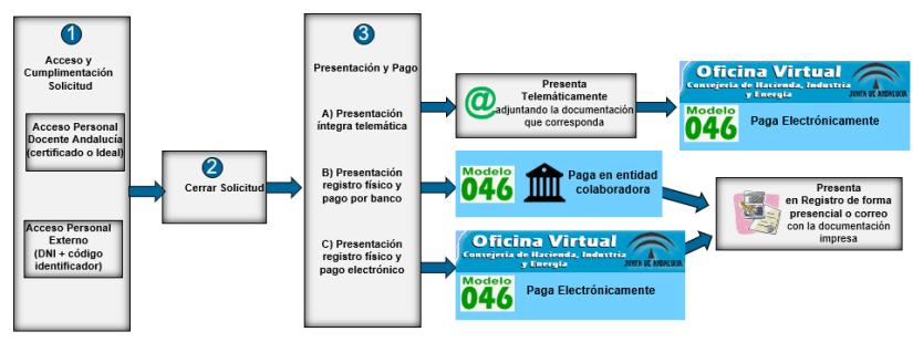 Resumen Gráfico del Proceso selectivo. Convocatoria de oposiciones de Secundaria, FP y enseñanzas artísticas y de idiomas en Andalucía.
