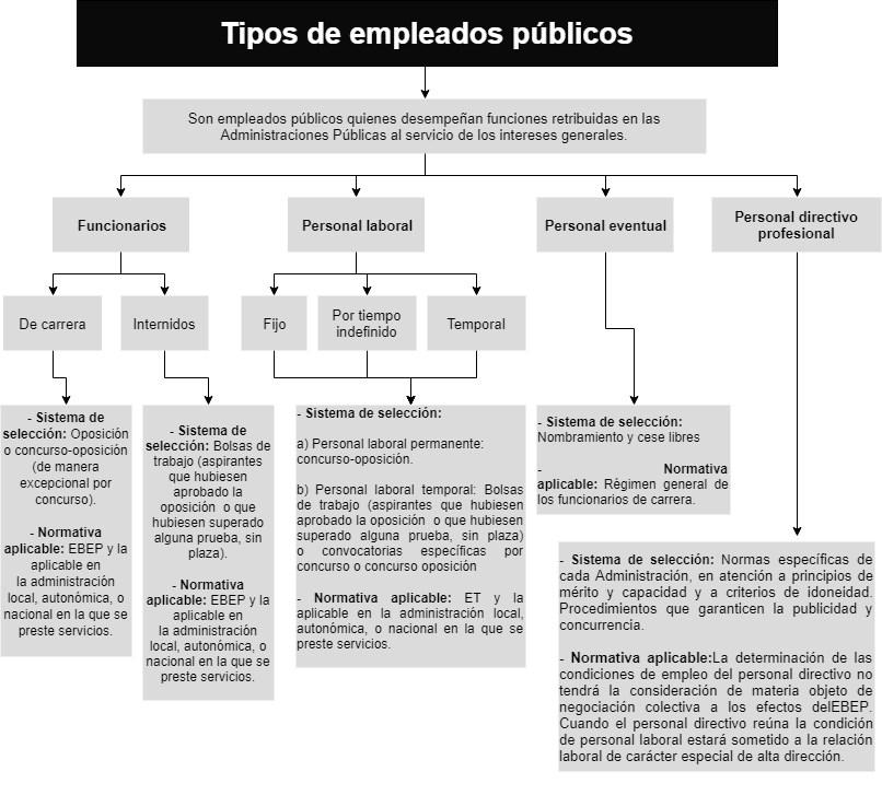 Tipos de empleados públicos. Fuente: https://www.iberley.es/