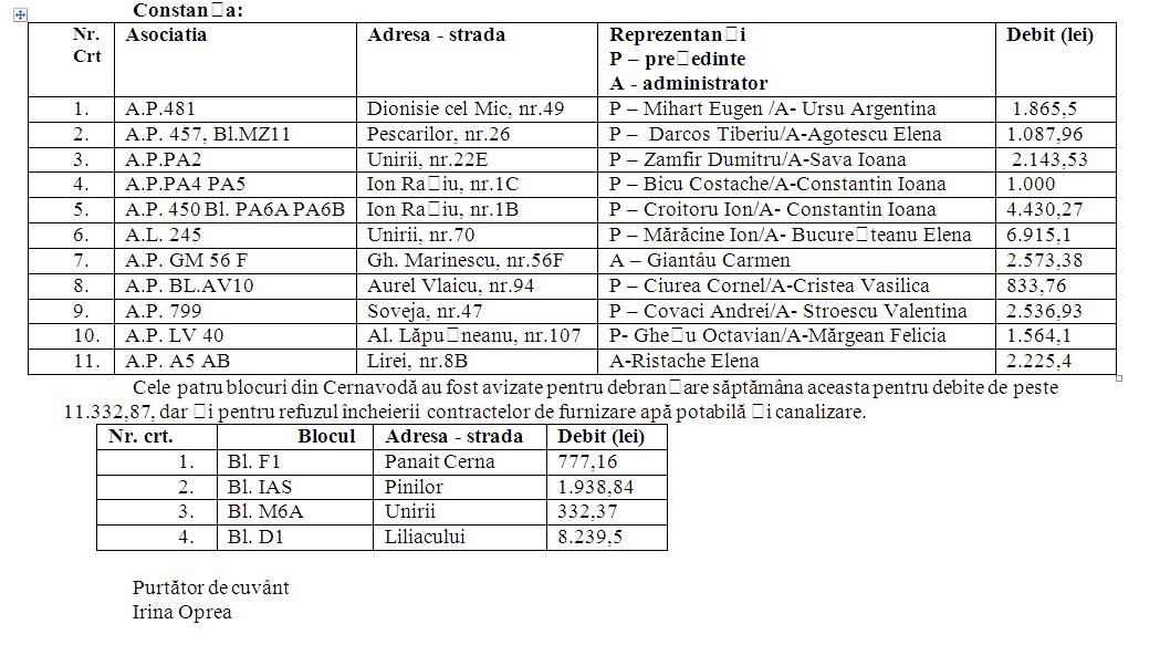 Din cauza datoriilor, 11 asociatii au fost avizate pentru debransare