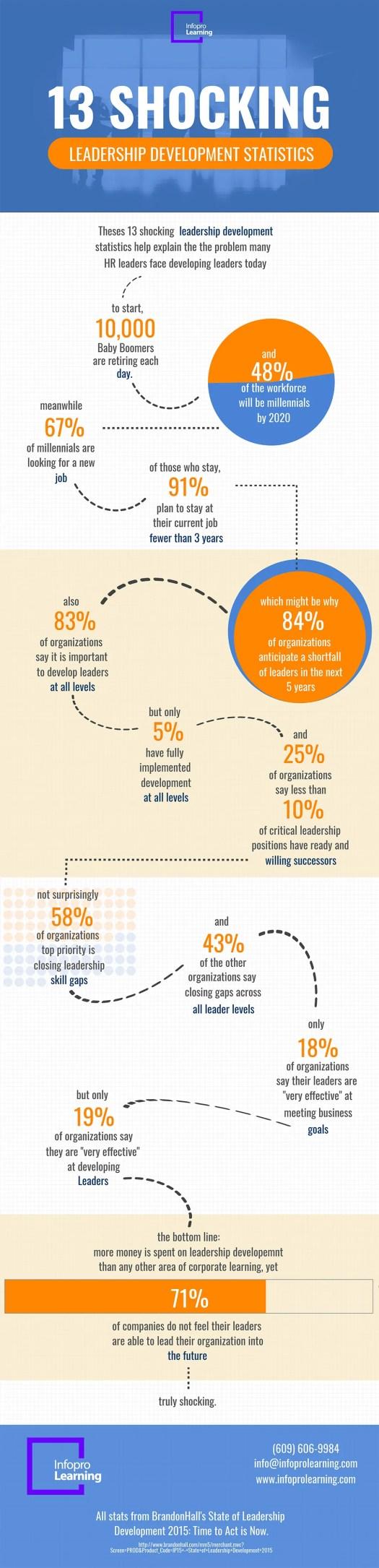 13 Shocking Leadership Development Statistics Infographic