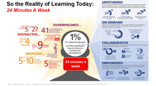 graphic for mobile learning by generations