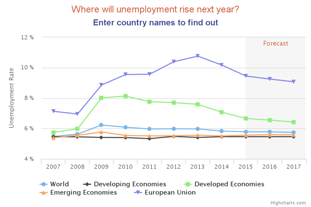 where will unemployment rise next year