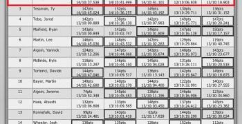 La Q6 se cancela y Robert Batlle sale primero en su semifinal