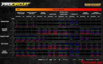 Tabla: Cuándo usar cada modelo de ProCircuit