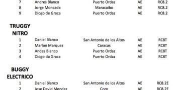 Venezuela: Miguel Daniel Blanco domina el Nacional con 2/4 pruebas ganadas