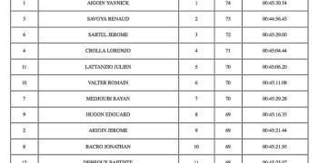 Yannick Aigoin gana el nacional 1/8 TT Gas en Francia