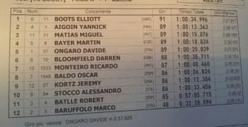 Elliot Boots gana el Warm Up del Europeo 1/8 TT Gas en el Ongaroring, Italia