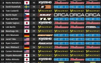Resumen: Campeonato del Mundo 1/10 4WD. Día de clasificatorias.