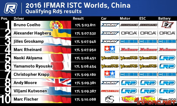 ISTCRd5Results