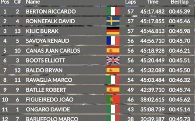 Riccardo Berton, Campeón de Europa 1/8 TT Gas 2019