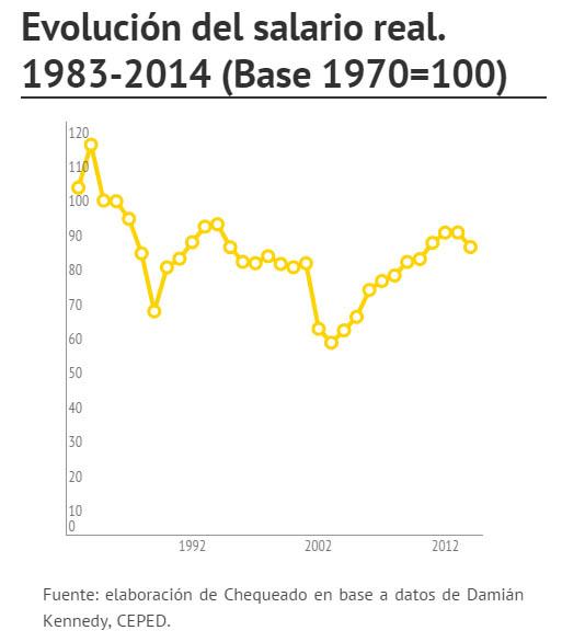 01-salario real 1983-2014